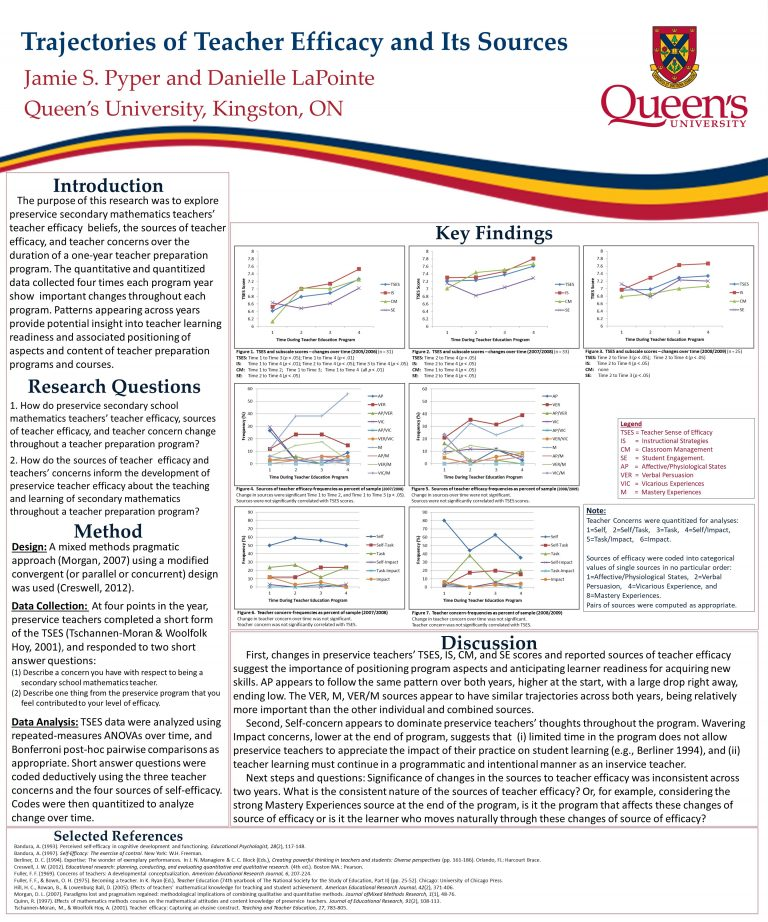 """PME38 (International Group of the Psychology of Mathematics Education). Vancouver 2014. """"TRAJECTORIES OF TEACHER EFFICACY AND ITS SOURCES"""""""