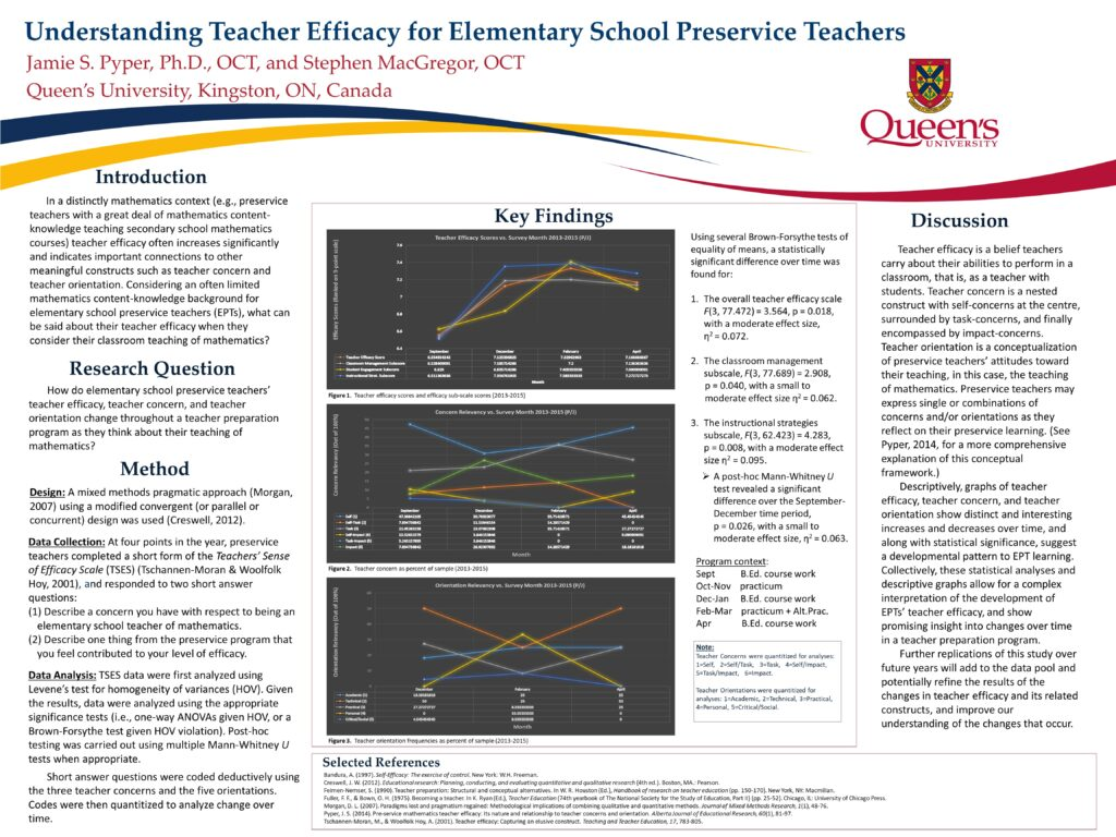 poster of elementary preservice teacher efficacy